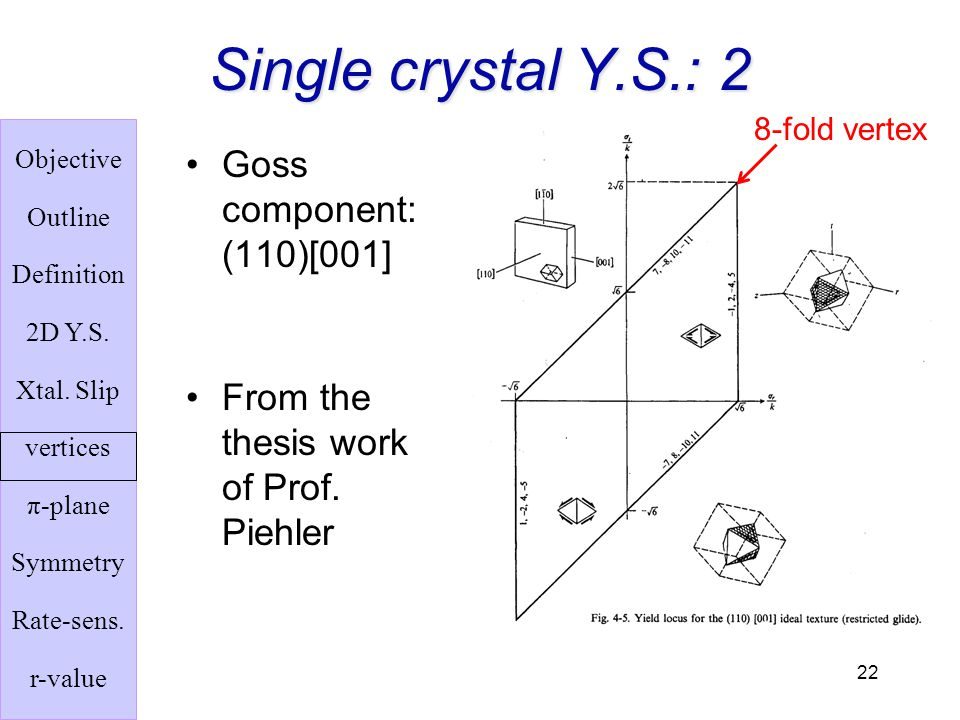 Single crystal Y.S.: 2 Goss component: (110)[001]